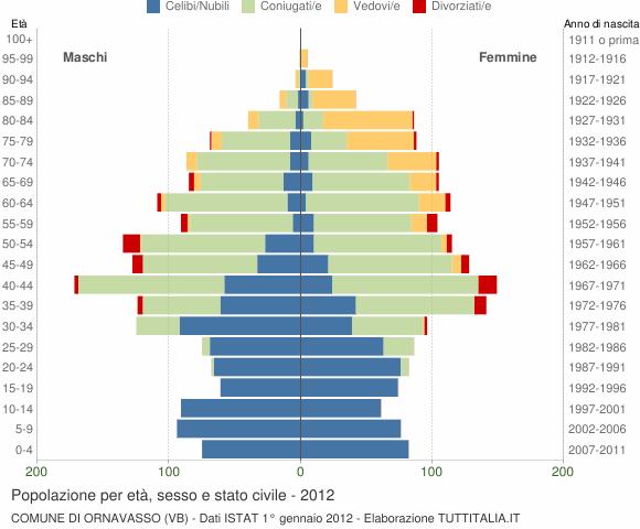 Grafico Popolazione per età, sesso e stato civile Comune di Ornavasso (VB)