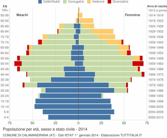 Grafico Popolazione per età, sesso e stato civile Comune di Calamandrana (AT)