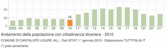 Grafico andamento popolazione stranieri Comune di Cantalupo Ligure (AL)