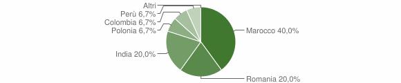 Grafico cittadinanza stranieri - Cantalupo Ligure 2010