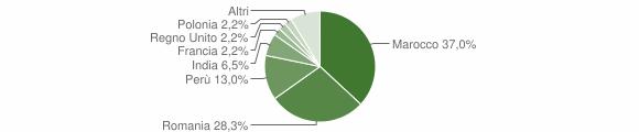Grafico cittadinanza stranieri - Cantalupo Ligure 2016
