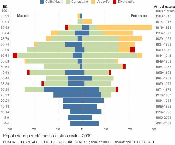 Grafico Popolazione per età, sesso e stato civile Comune di Cantalupo Ligure (AL)
