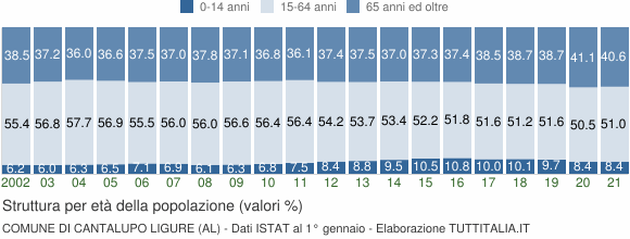 Grafico struttura della popolazione Comune di Cantalupo Ligure (AL)