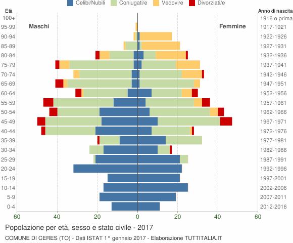 Grafico Popolazione per età, sesso e stato civile Comune di Ceres (TO)