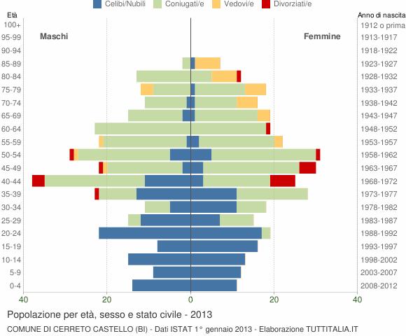 Grafico Popolazione per età, sesso e stato civile Comune di Cerreto Castello (BI)