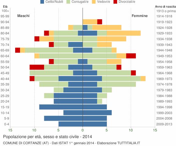 Grafico Popolazione per età, sesso e stato civile Comune di Cortanze (AT)