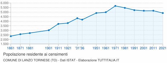 Grafico andamento storico popolazione Comune di Lanzo Torinese (TO)