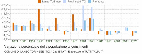 Grafico variazione percentuale della popolazione Comune di Lanzo Torinese (TO)