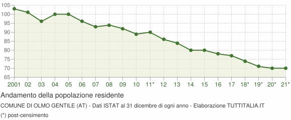 Andamento popolazione Comune di Olmo Gentile (AT)