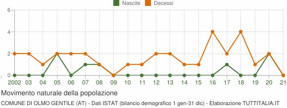 Grafico movimento naturale della popolazione Comune di Olmo Gentile (AT)