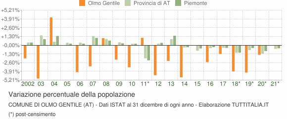 Variazione percentuale della popolazione Comune di Olmo Gentile (AT)
