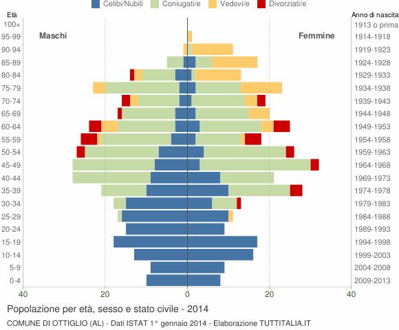 Grafico Popolazione per età, sesso e stato civile Comune di Ottiglio (AL)