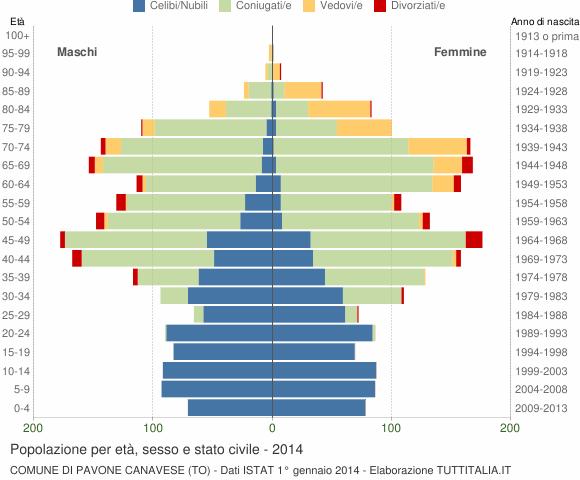 Grafico Popolazione per età, sesso e stato civile Comune di Pavone Canavese (TO)