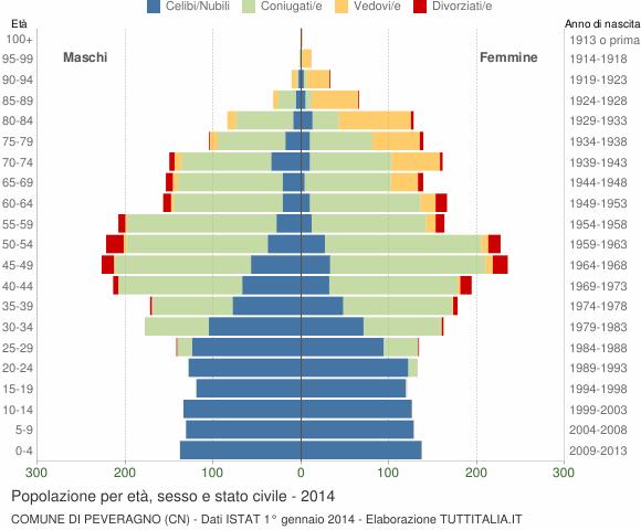 Grafico Popolazione per età, sesso e stato civile Comune di Peveragno (CN)