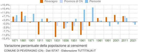 Grafico variazione percentuale della popolazione Comune di Peveragno (CN)
