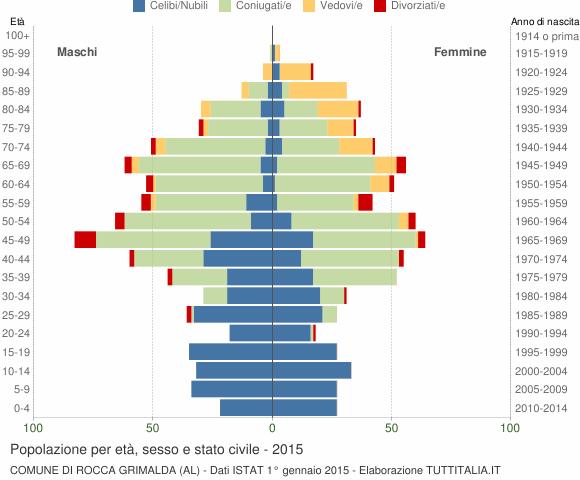 Grafico Popolazione per età, sesso e stato civile Comune di Rocca Grimalda (AL)