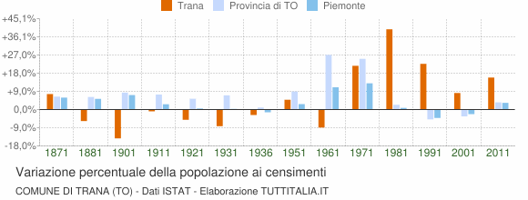 Grafico variazione percentuale della popolazione Comune di Trana (TO)