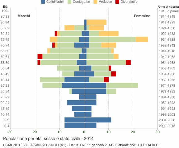 Grafico Popolazione per età, sesso e stato civile Comune di Villa San Secondo (AT)