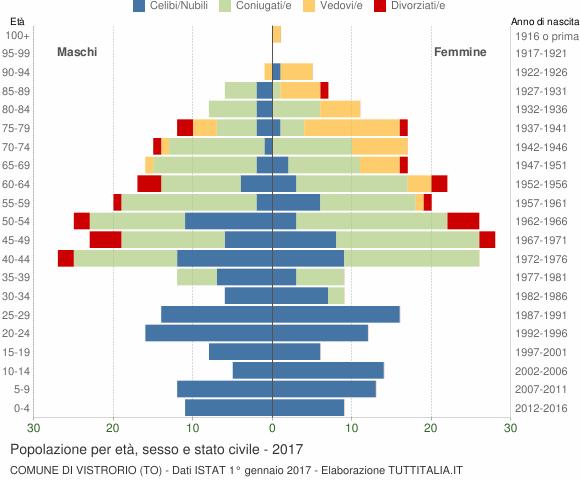 Grafico Popolazione per età, sesso e stato civile Comune di Vistrorio (TO)