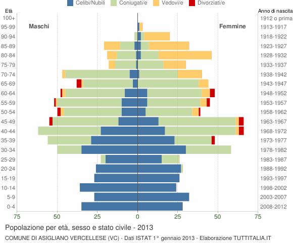 Grafico Popolazione per età, sesso e stato civile Comune di Asigliano Vercellese (VC)