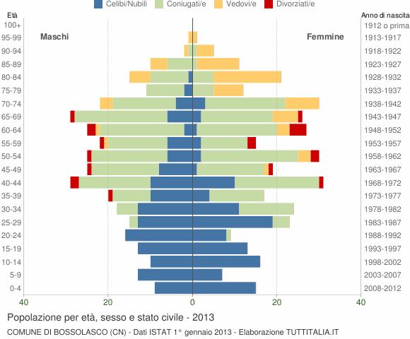 Grafico Popolazione per età, sesso e stato civile Comune di Bossolasco (CN)