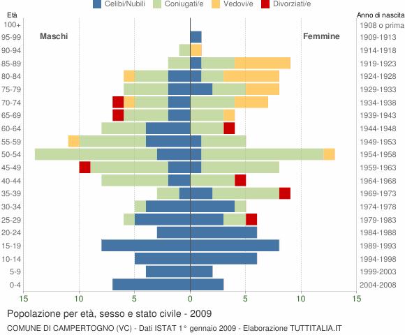 Grafico Popolazione per età, sesso e stato civile Comune di Campertogno (VC)