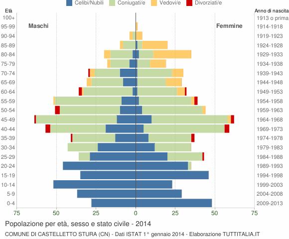 Grafico Popolazione per età, sesso e stato civile Comune di Castelletto Stura (CN)