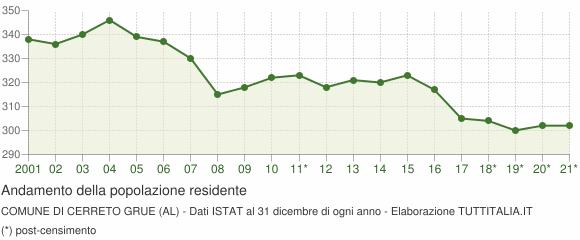 Andamento popolazione Comune di Cerreto Grue (AL)