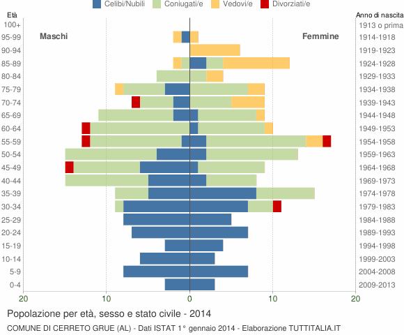 Grafico Popolazione per età, sesso e stato civile Comune di Cerreto Grue (AL)