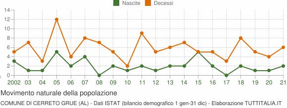 Grafico movimento naturale della popolazione Comune di Cerreto Grue (AL)