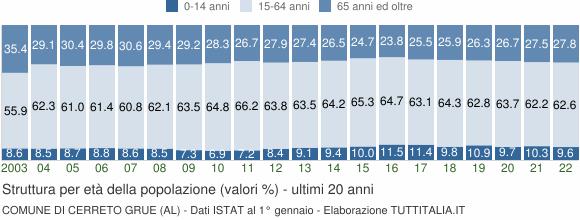 Grafico struttura della popolazione Comune di Cerreto Grue (AL)
