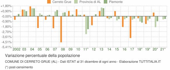 Variazione percentuale della popolazione Comune di Cerreto Grue (AL)