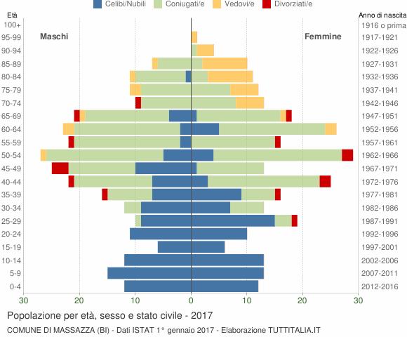 Grafico Popolazione per età, sesso e stato civile Comune di Massazza (BI)
