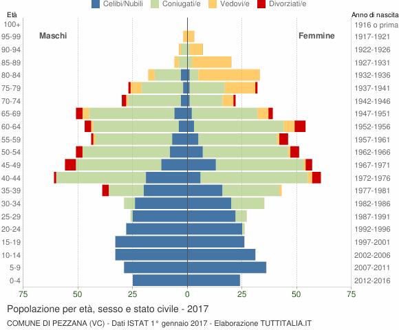 Grafico Popolazione per età, sesso e stato civile Comune di Pezzana (VC)