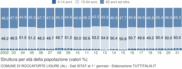 Grafico struttura della popolazione Comune di Roccaforte Ligure (AL)