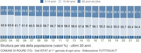 Grafico struttura della popolazione Comune di Roure (TO)