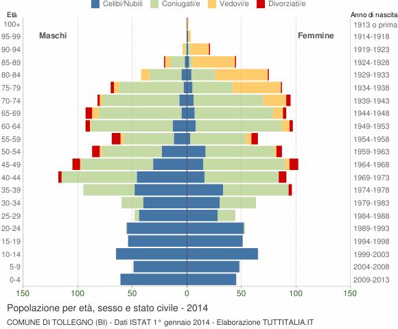 Grafico Popolazione per età, sesso e stato civile Comune di Tollegno (BI)
