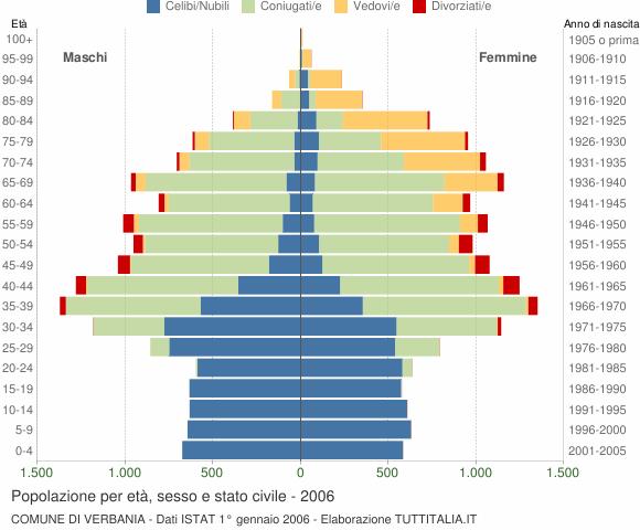Grafico Popolazione per età, sesso e stato civile Comune di Verbania