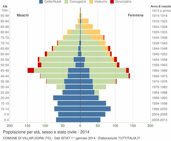 Grafico Popolazione per età, sesso e stato civile Comune di Villar Dora (TO)