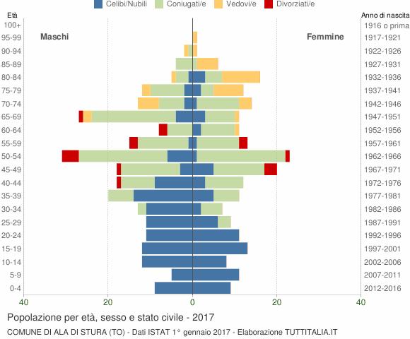 Grafico Popolazione per età, sesso e stato civile Comune di Ala di Stura (TO)