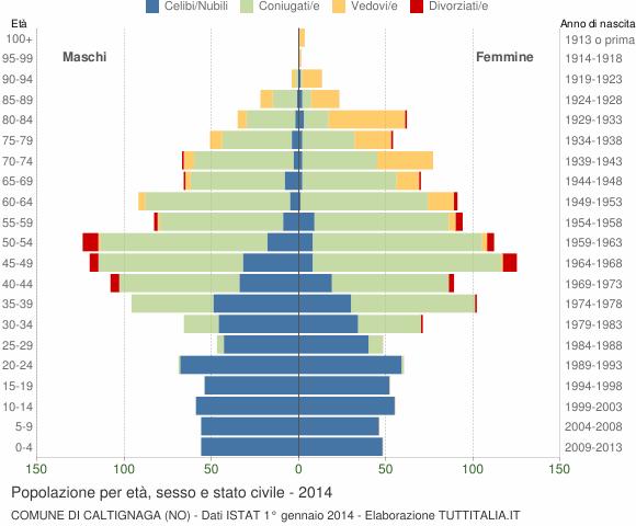 Grafico Popolazione per età, sesso e stato civile Comune di Caltignaga (NO)