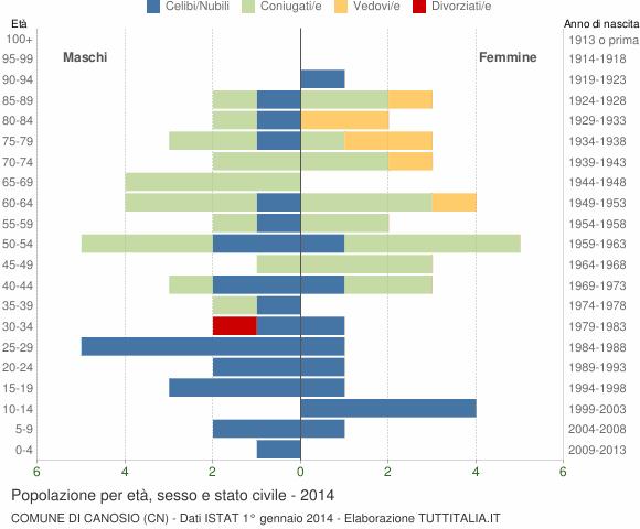 Grafico Popolazione per età, sesso e stato civile Comune di Canosio (CN)