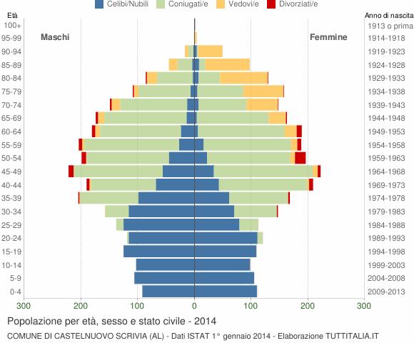 Grafico Popolazione per età, sesso e stato civile Comune di Castelnuovo Scrivia (AL)