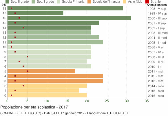 Grafico Popolazione in età scolastica - Feletto 2017