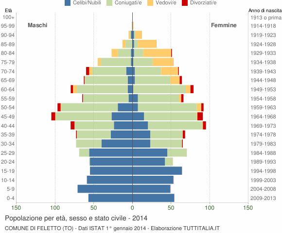 Grafico Popolazione per età, sesso e stato civile Comune di Feletto (TO)