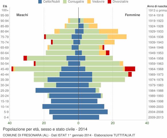 Grafico Popolazione per età, sesso e stato civile Comune di Fresonara (AL)
