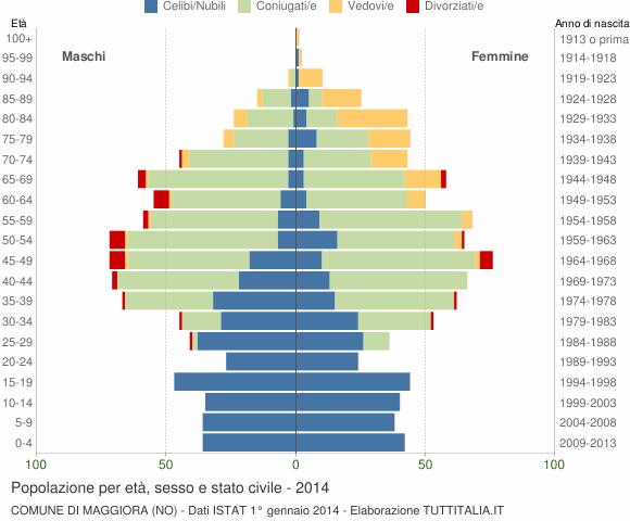 Grafico Popolazione per età, sesso e stato civile Comune di Maggiora (NO)