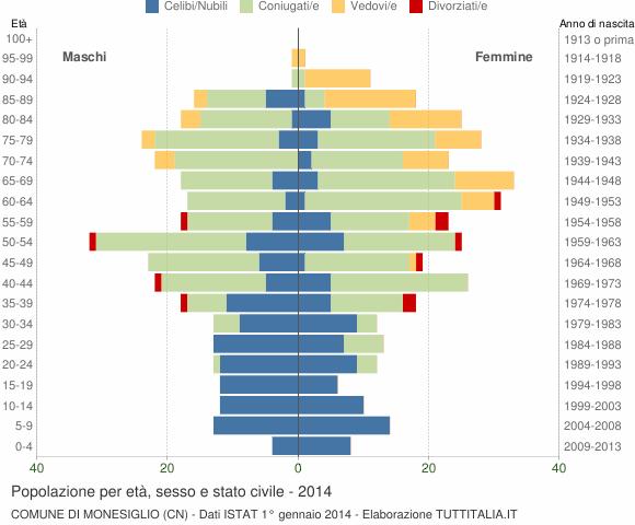 Grafico Popolazione per età, sesso e stato civile Comune di Monesiglio (CN)