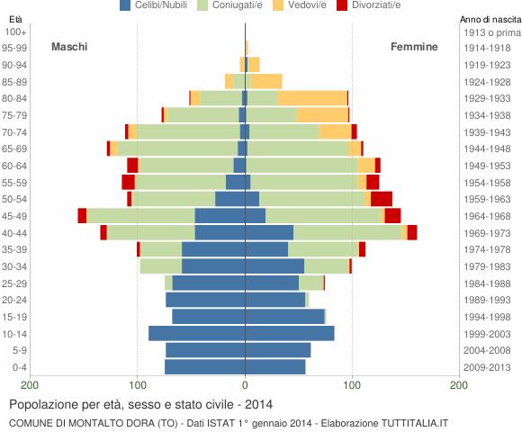 Grafico Popolazione per età, sesso e stato civile Comune di Montalto Dora (TO)