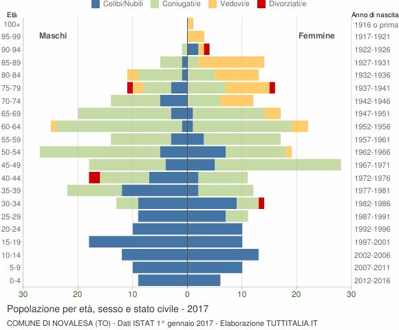 Grafico Popolazione per età, sesso e stato civile Comune di Novalesa (TO)